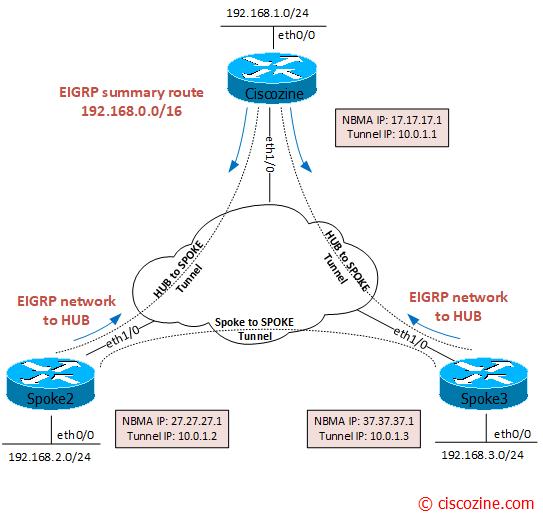 DMVPN-Phase3-in-depth