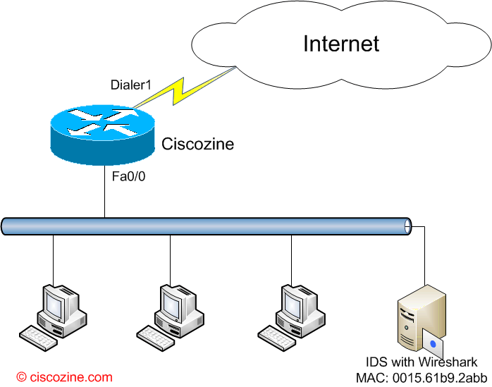 IP traffic export: how to mirror traffic on a router