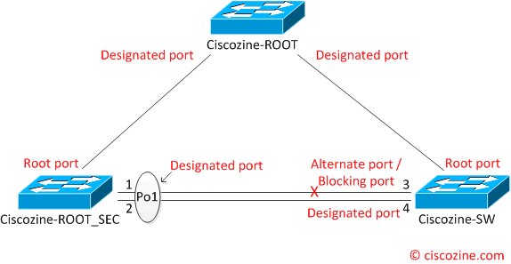 Is static port channel a good idea?