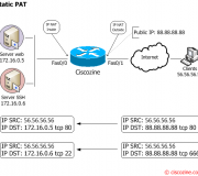 Nat-and-PAT-a-complete-explanation-static-pat