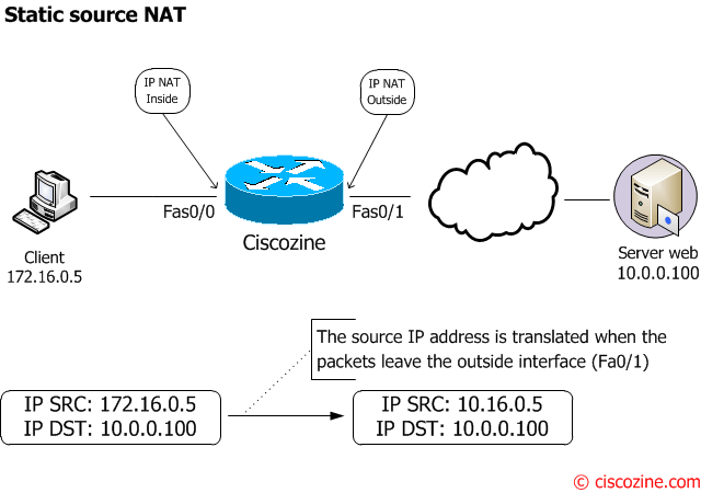 Nat-and-PAT-a-complete-explanation-static-source-nat