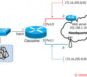 Using-IP-SLA-to-change-routing