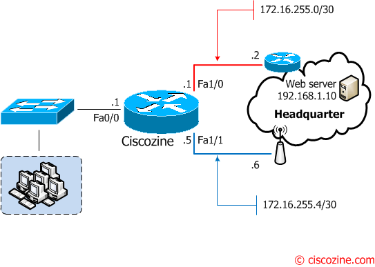 using ip sla to change routing