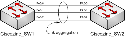 Configuring Link Aggregation with EtherChannel