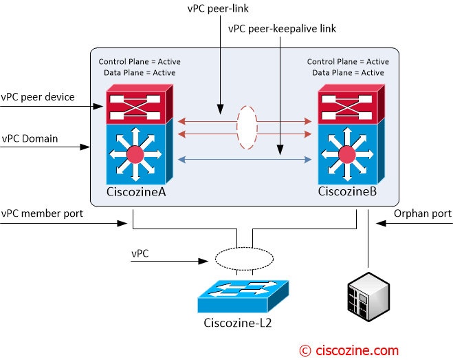 vPC aka Virtual PortChannel