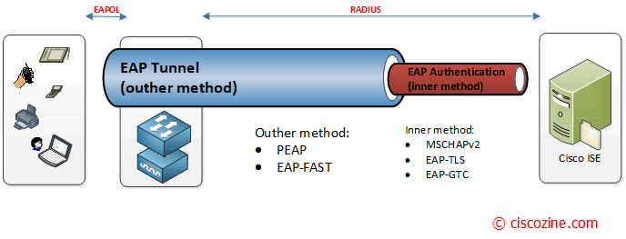 802.1x: Introduction and general principles