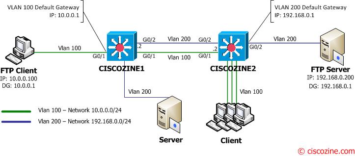 Unicast flooding due to asymmetric routing | CiscoZine