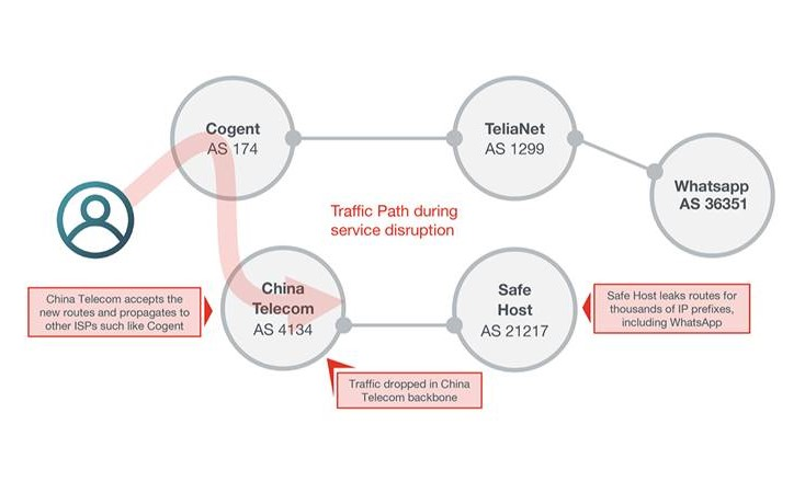 BGP route leak sends European traffic via China | CiscoZine