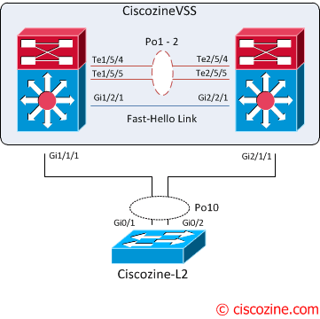 Cisco 6500 VSS configuration | CiscoZine