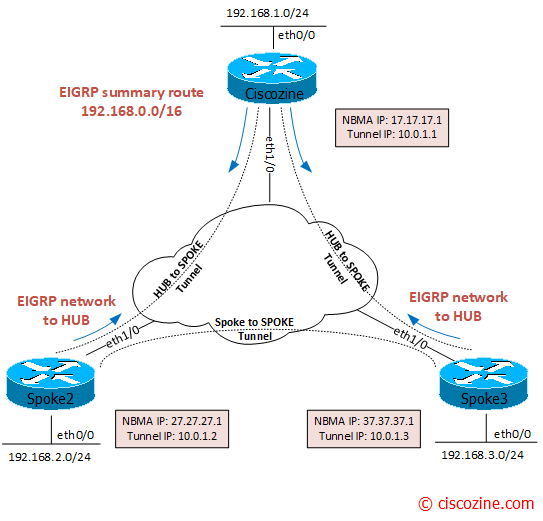 Troubleshoot a DMVPN phase 3 architecture | CiscoZine