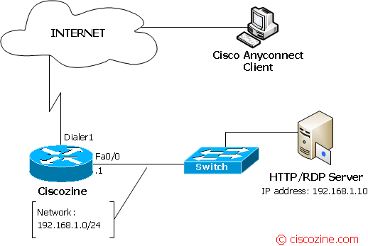 How to configure Cisco VPN SSL aka WebVPN