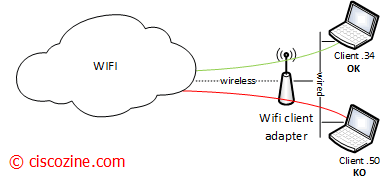 How-to-enable-multi-IP-address-from-the-same-wireless-client-ok