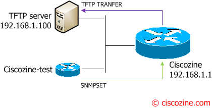 How-to-save-the-running-configuration-using-SNMP-2