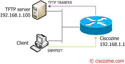 How-to-save-the-running-configuration-using-SNMP