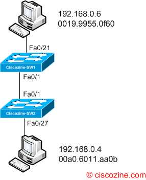 How to trace MAC address | CiscoZine