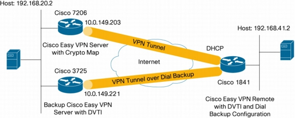 IPsec VPN: EzVPN, GRE, DMVPN, VTI, GETVPN