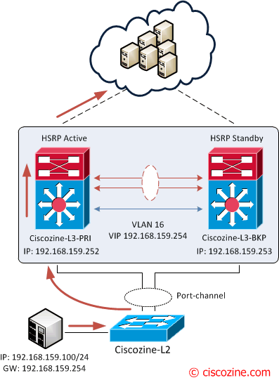 Nexus HSRP/VRRP active/active with vPC | CiscoZine