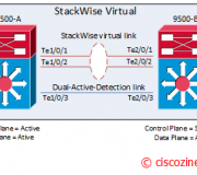 StackWise-Virtual-configuration
