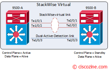 StackWise Virtual on Catalyst 9500 | CiscoZine