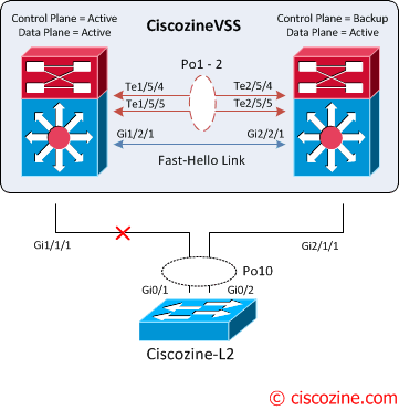 Cisco VSS: Failure scenarios | CiscoZine