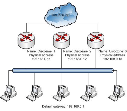 Implementing High Availability with HSRP | CiscoZine