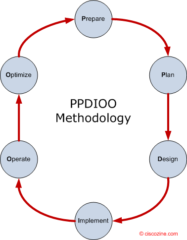The PPDIOO network lifecycle